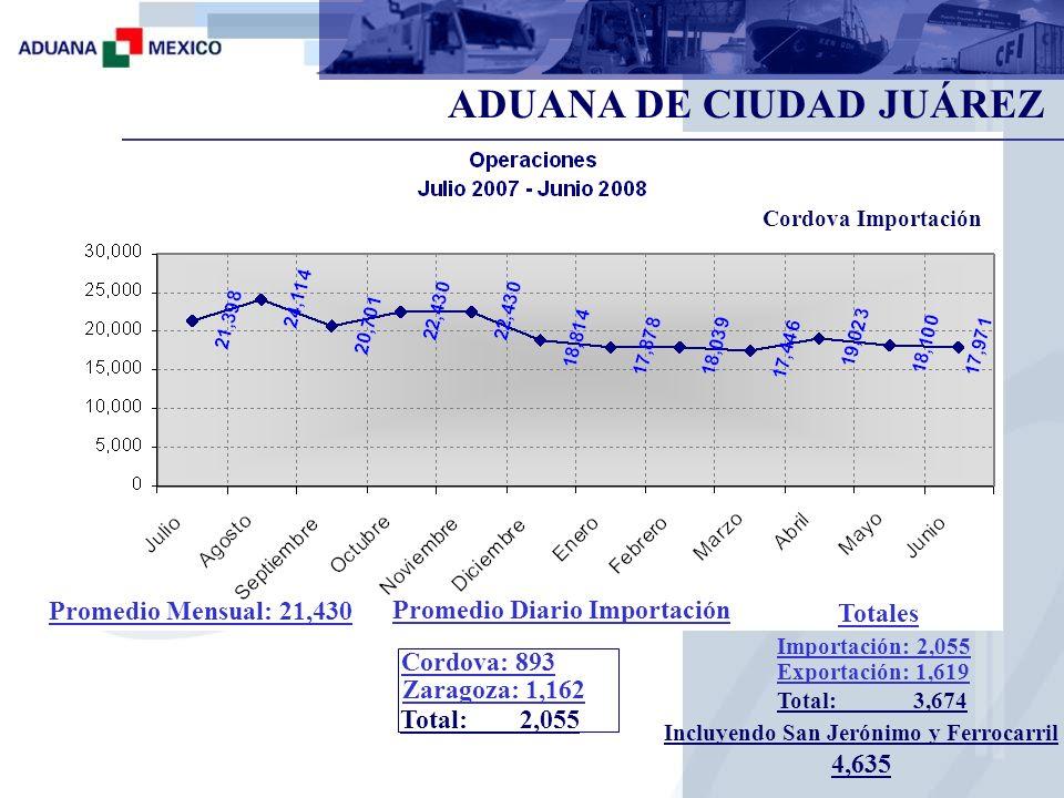 ADUANA DE CIUDAD JUÁREZ Incluyendo San Jerónimo y Ferrocarril 4,635