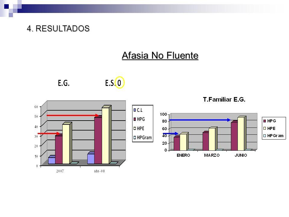 4. RESULTADOS Afasia No Fluente