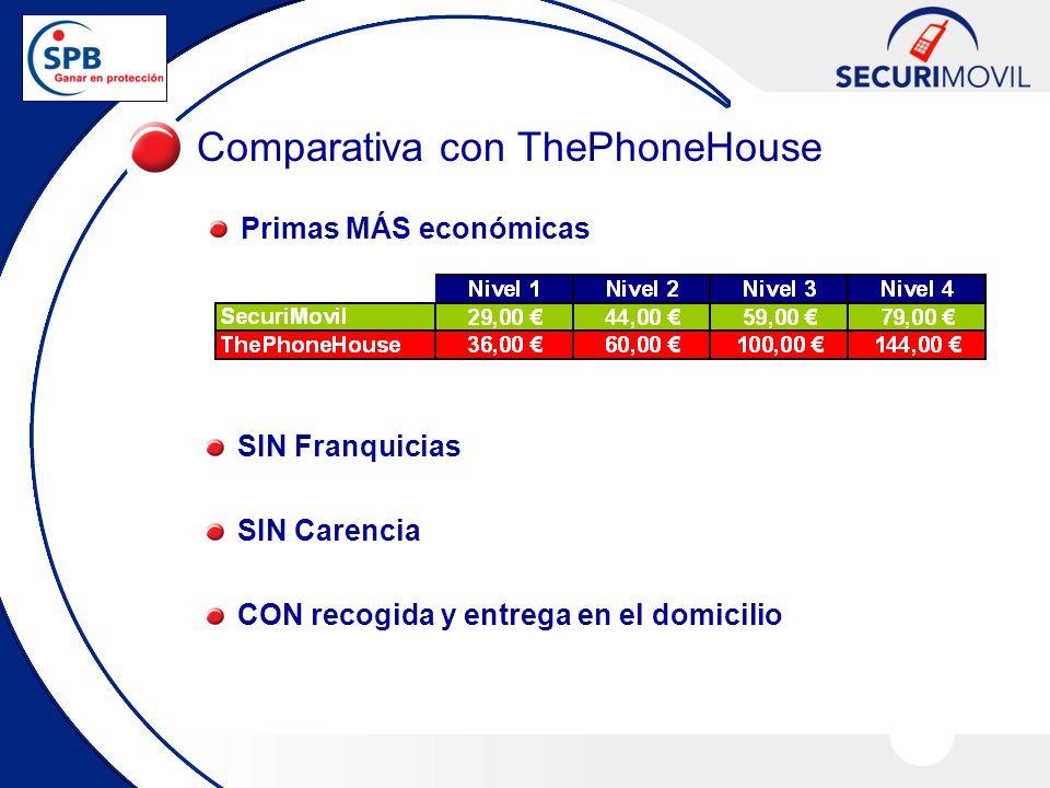 Comparativa con ThePhoneHouse