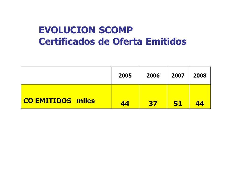 EVOLUCION SCOMP Certificados de Oferta Emitidos