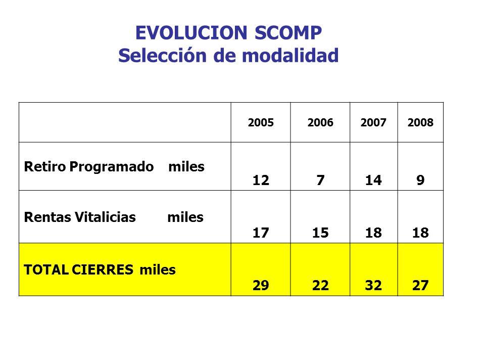 EVOLUCION SCOMP Selección de modalidad