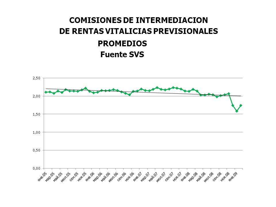 COMISIONES DE INTERMEDIACION DE RENTAS VITALICIAS PREVISIONALES