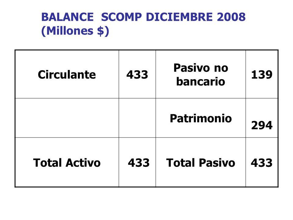 BALANCE SCOMP DICIEMBRE 2008 (Millones $)