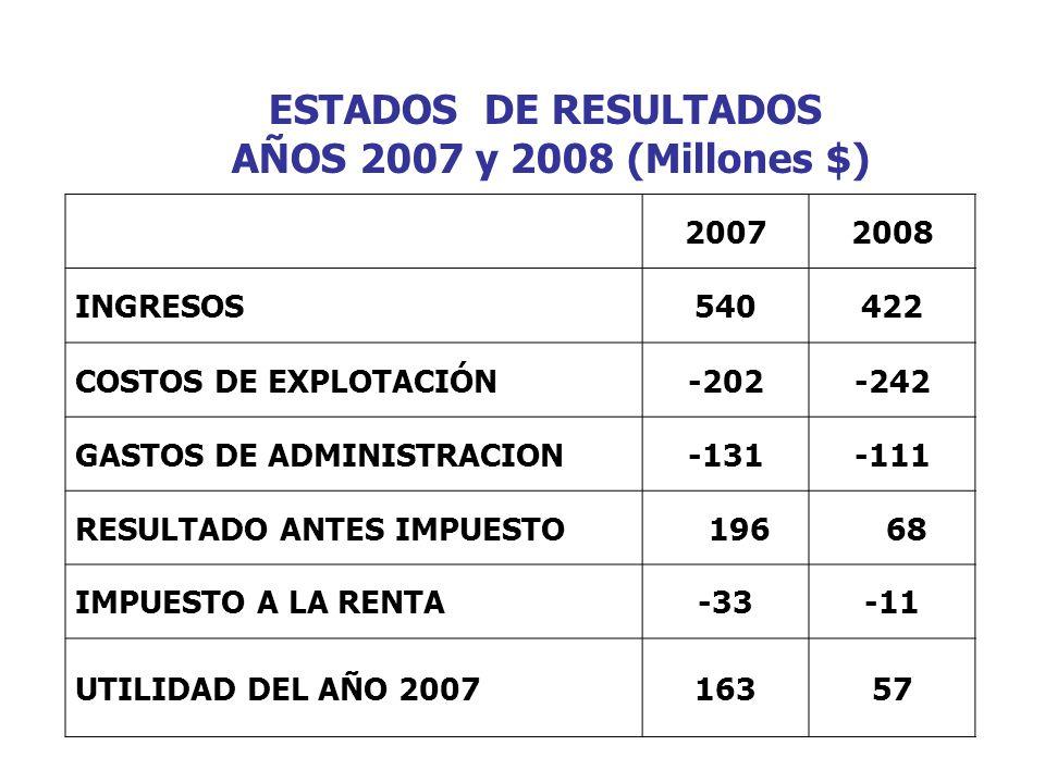 ESTADOS DE RESULTADOS AÑOS 2007 y 2008 (Millones $)