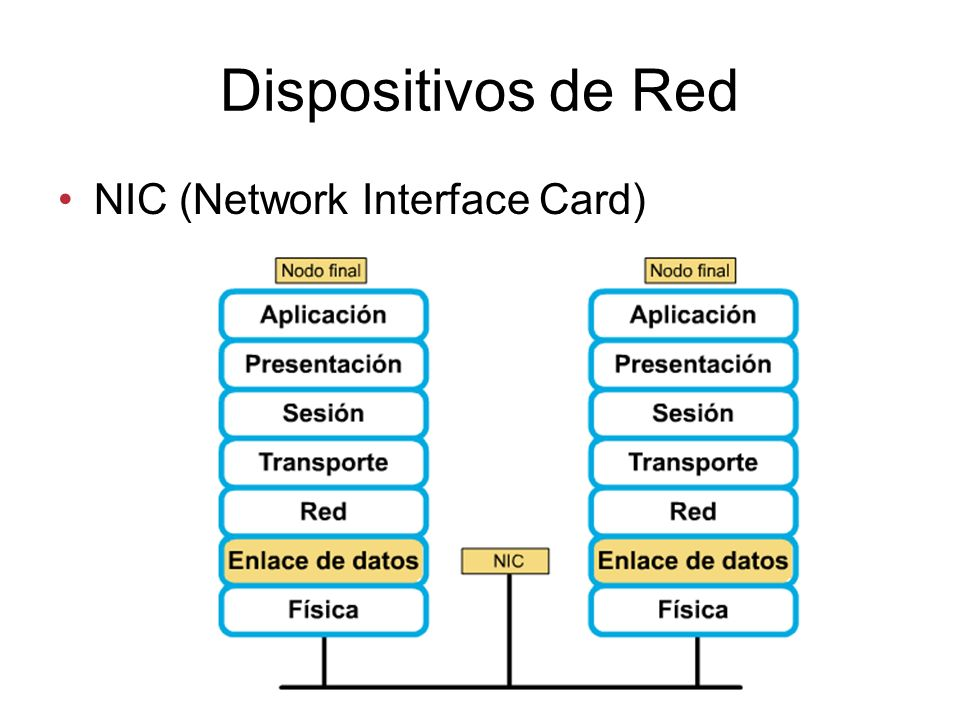 Dispositivos de Red NIC (Network Interface Card)