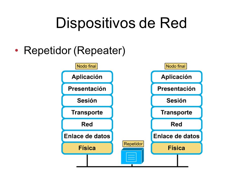 Dispositivos de Red Repetidor (Repeater)