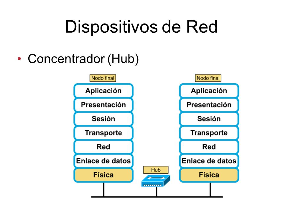 Dispositivos de Red Concentrador (Hub)
