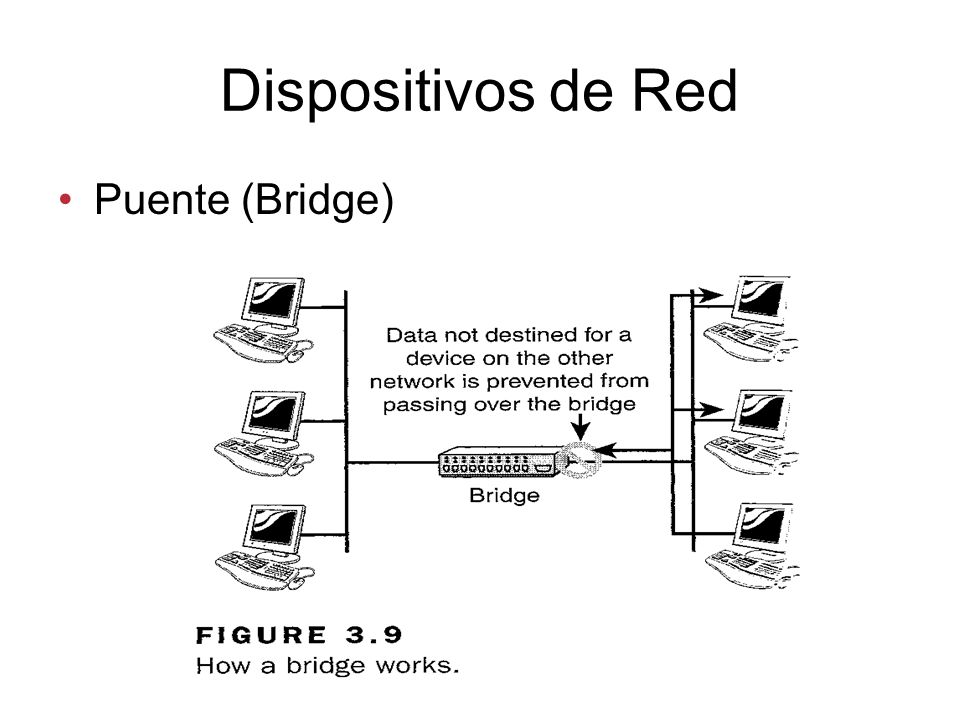 Dispositivos de Red Puente (Bridge)