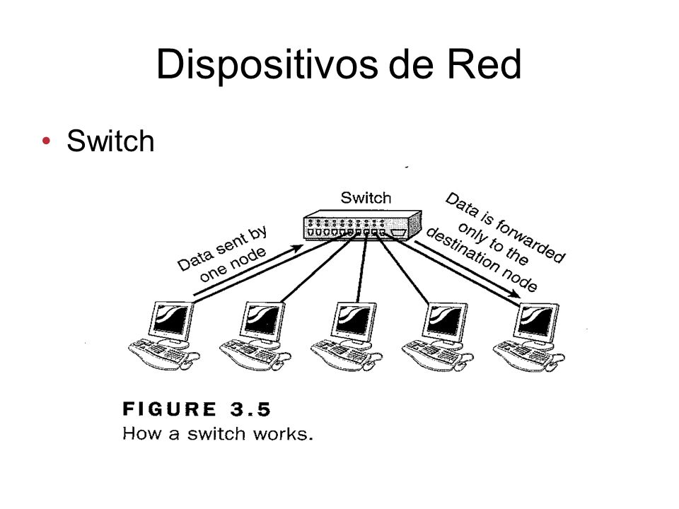 Dispositivos de Red Switch
