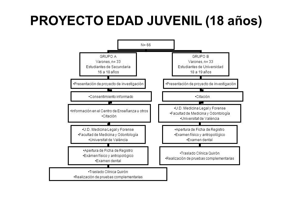 PROYECTO EDAD JUVENIL (18 años)