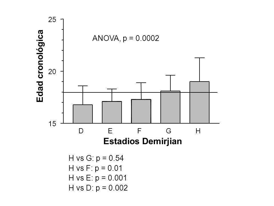 Edad cronológica Estadios Demirjian ANOVA, p = 0.0002 H vs G: p = 0.54