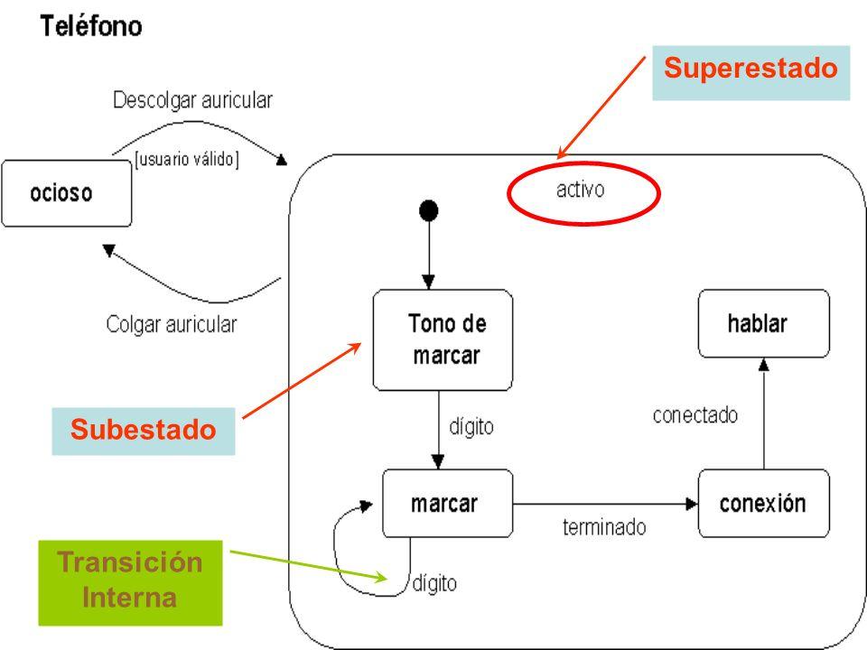 Superestado Subestado Transición Interna
