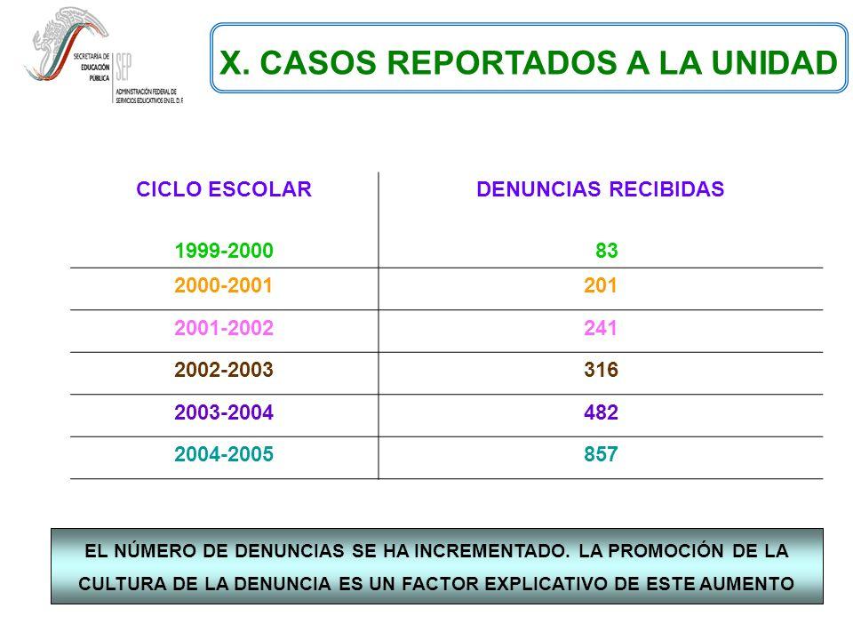 X. CASOS REPORTADOS A LA UNIDAD