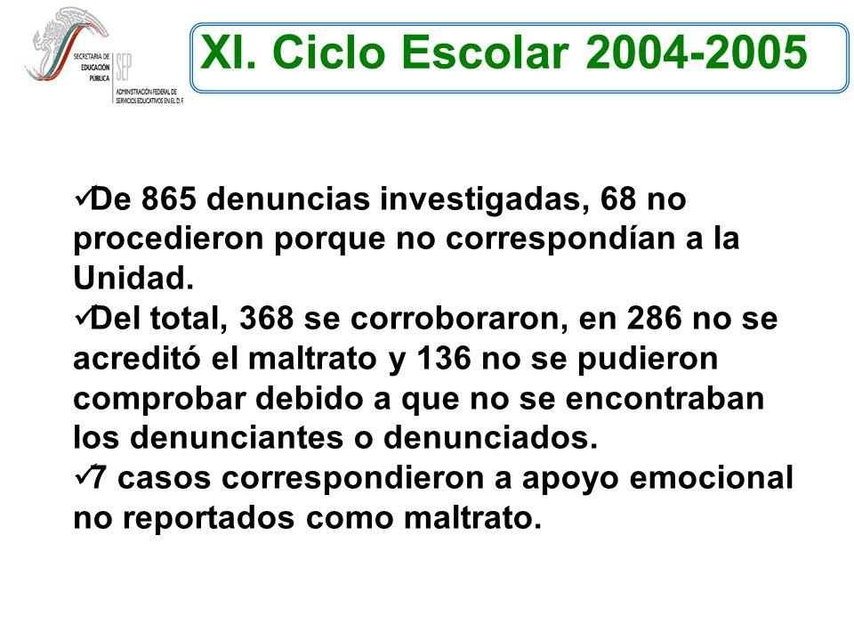 XI. Ciclo Escolar 2004-2005 De 865 denuncias investigadas, 68 no procedieron porque no correspondían a la Unidad.