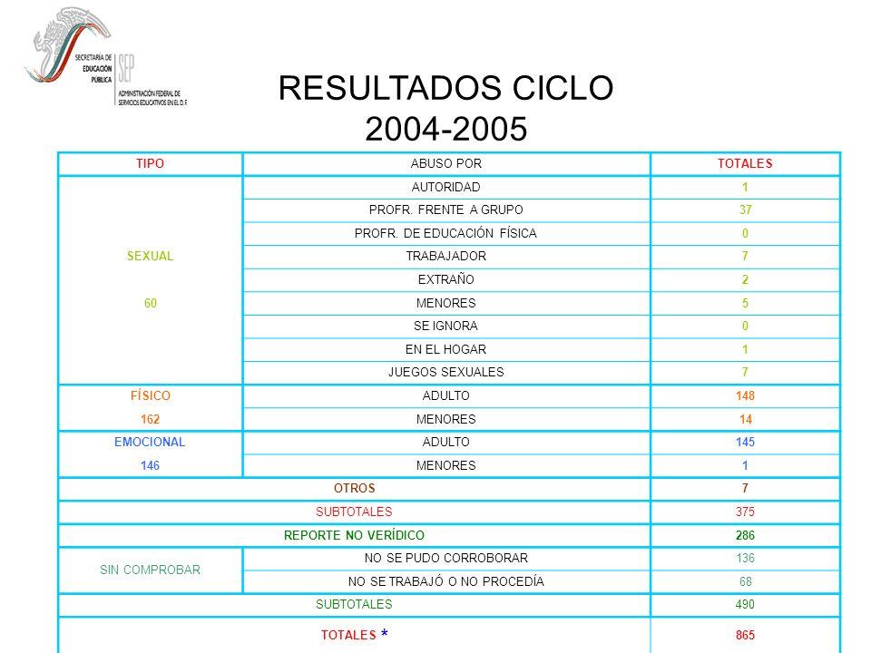 RESULTADOS CICLO 2004-2005 TIPO ABUSO POR TOTALES AUTORIDAD 1
