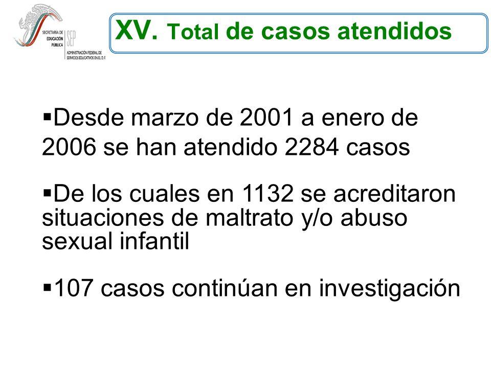 XV. Total de casos atendidos