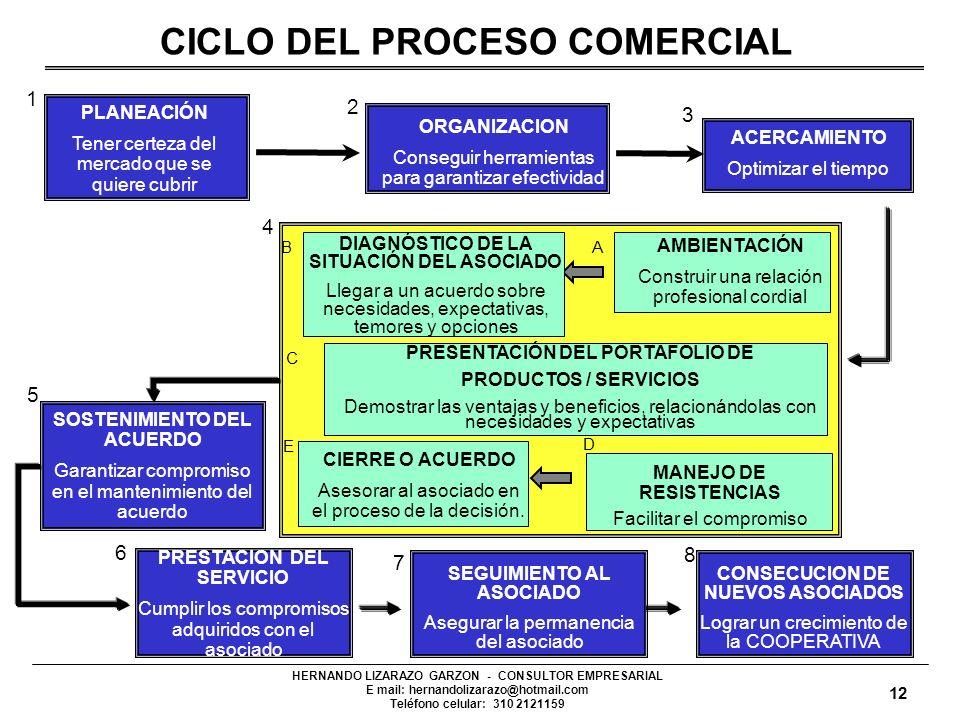 CICLO DEL PROCESO COMERCIAL