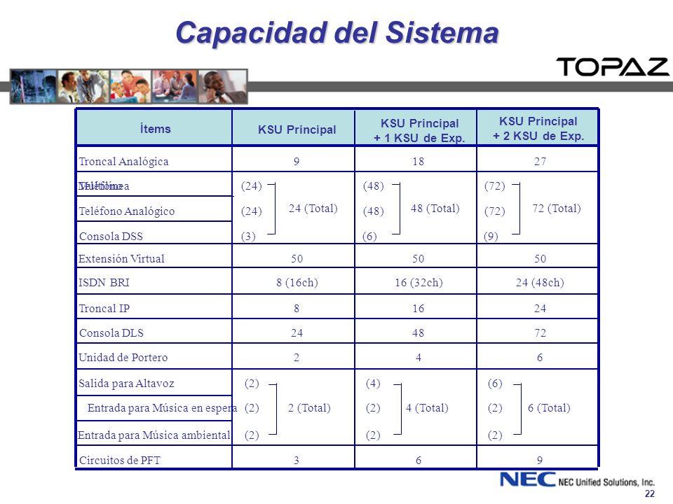 Capacidad del Sistema Ítems KSU Principal + 1 KSU de Exp.