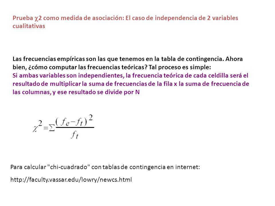Prueba c2 como medida de asociación: El caso de independencia de 2 variables cualitativas