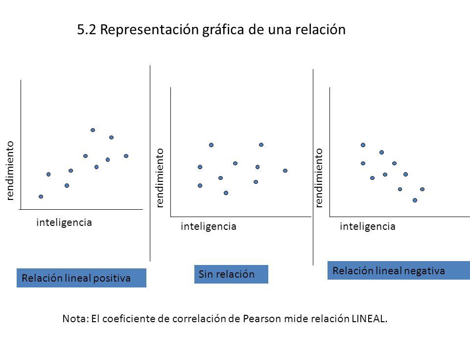 5.2 Representación gráfica de una relación