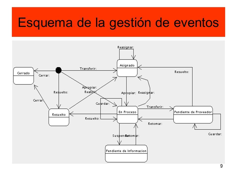 Esquema de la gestión de eventos