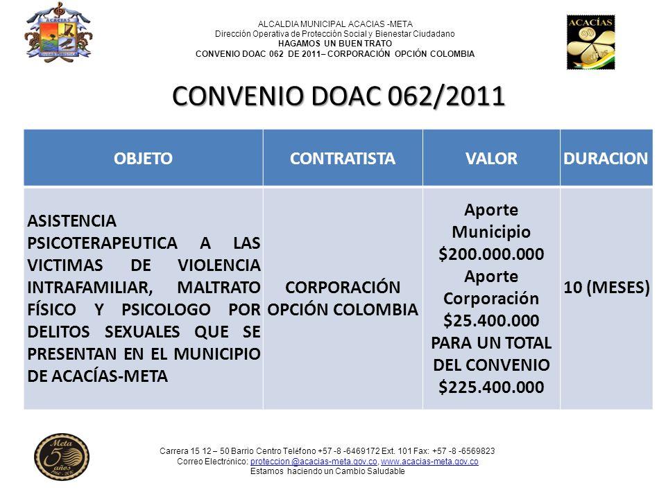 CORPORACIÓN OPCIÓN COLOMBIA PARA UN TOTAL DEL CONVENIO $225.400.000