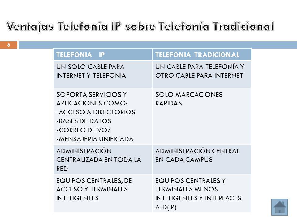 Ventajas Telefonía IP sobre Telefonía Tradicional