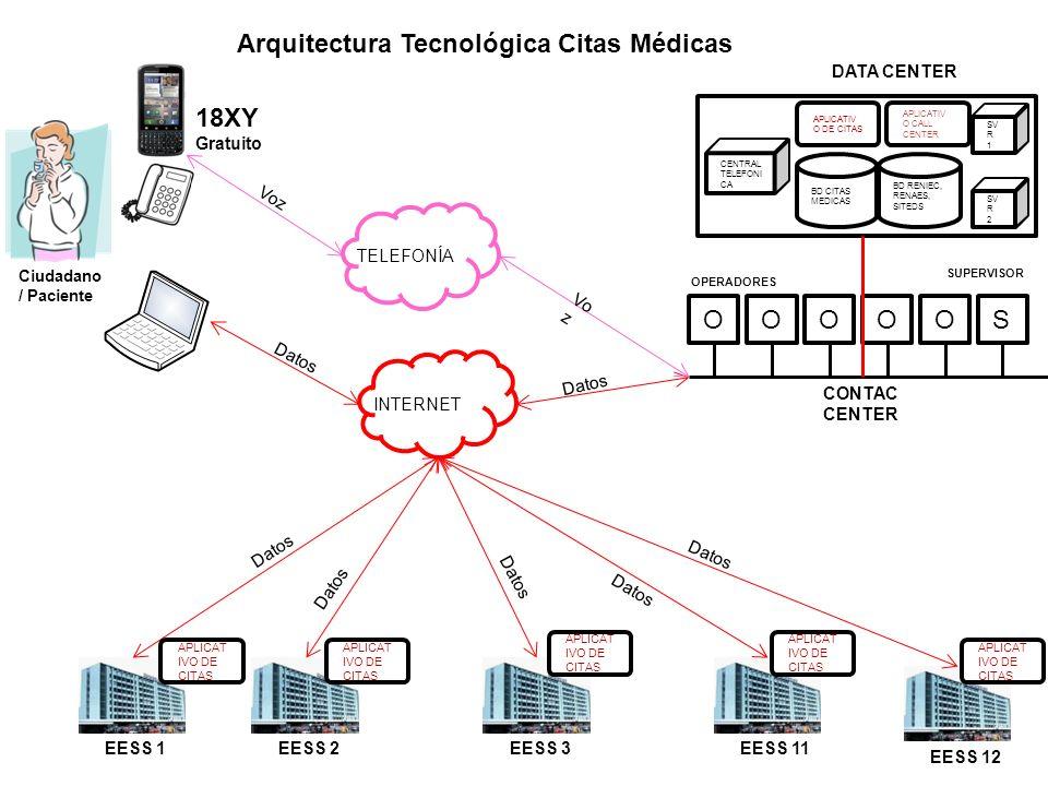 Arquitectura Tecnológica Citas Médicas