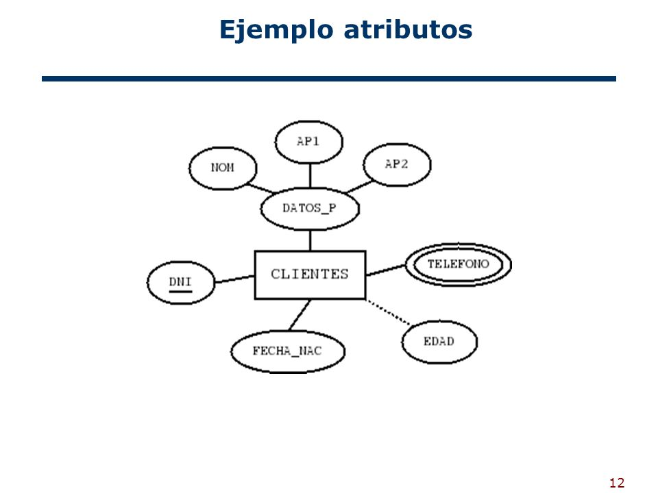 Ejemplo atributos
