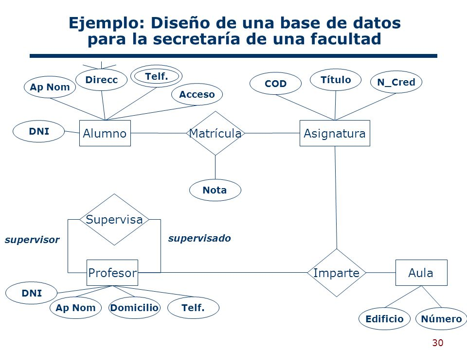 Ejemplo: Diseño de una base de datos para la secretaría de una facultad