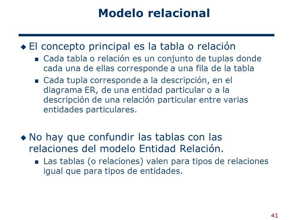 Modelo relacional El concepto principal es la tabla o relación