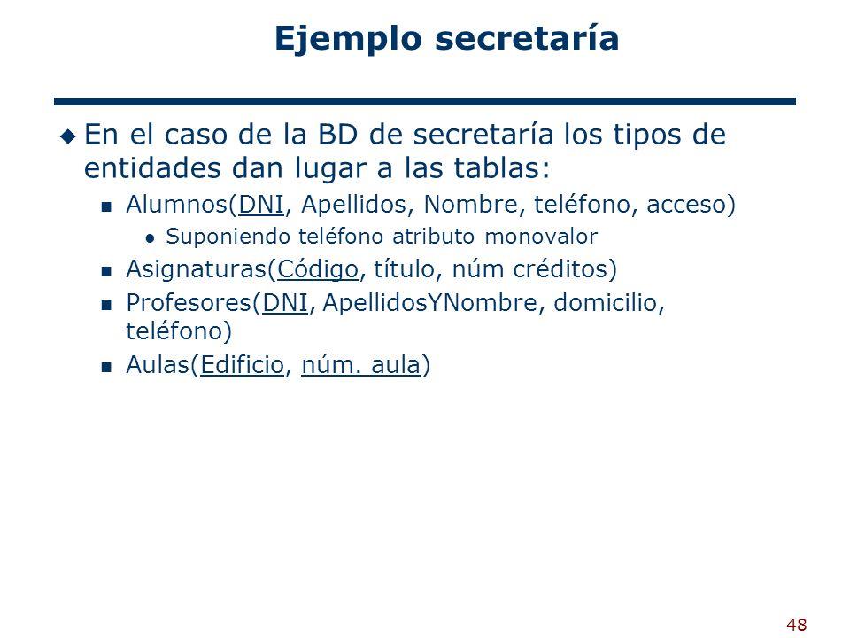 Ejemplo secretaría En el caso de la BD de secretaría los tipos de entidades dan lugar a las tablas: