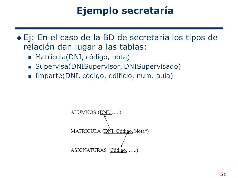 Ejemplo secretaría Ej: En el caso de la BD de secretaría los tipos de relación dan lugar a las tablas: