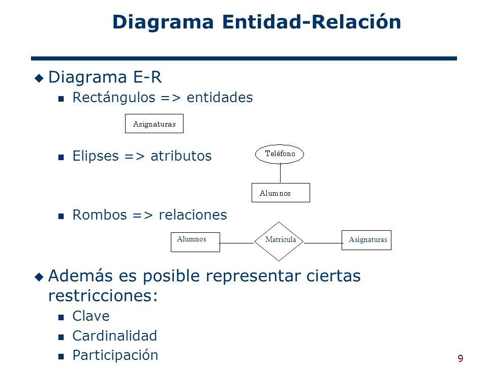 Diagrama Entidad-Relación