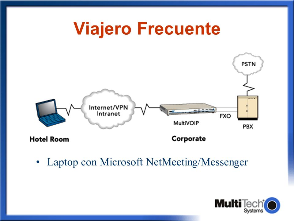 Viajero Frecuente Laptop con Microsoft NetMeeting/Messenger