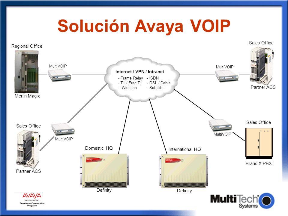 Solución Avaya VOIP Sales Office. Regional Office. MultiVOIP. MultiVOIP. Internet / VPN / Intranet.