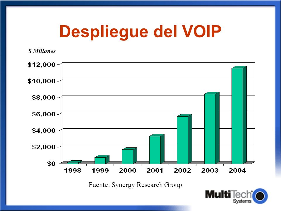 Despliegue del VOIP Fuente: Synergy Research Group $ Millones