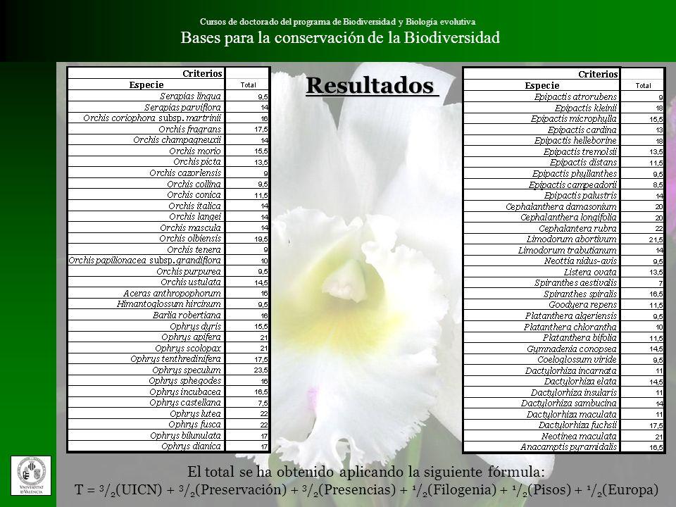 Resultados Bases para la conservación de la Biodiversidad