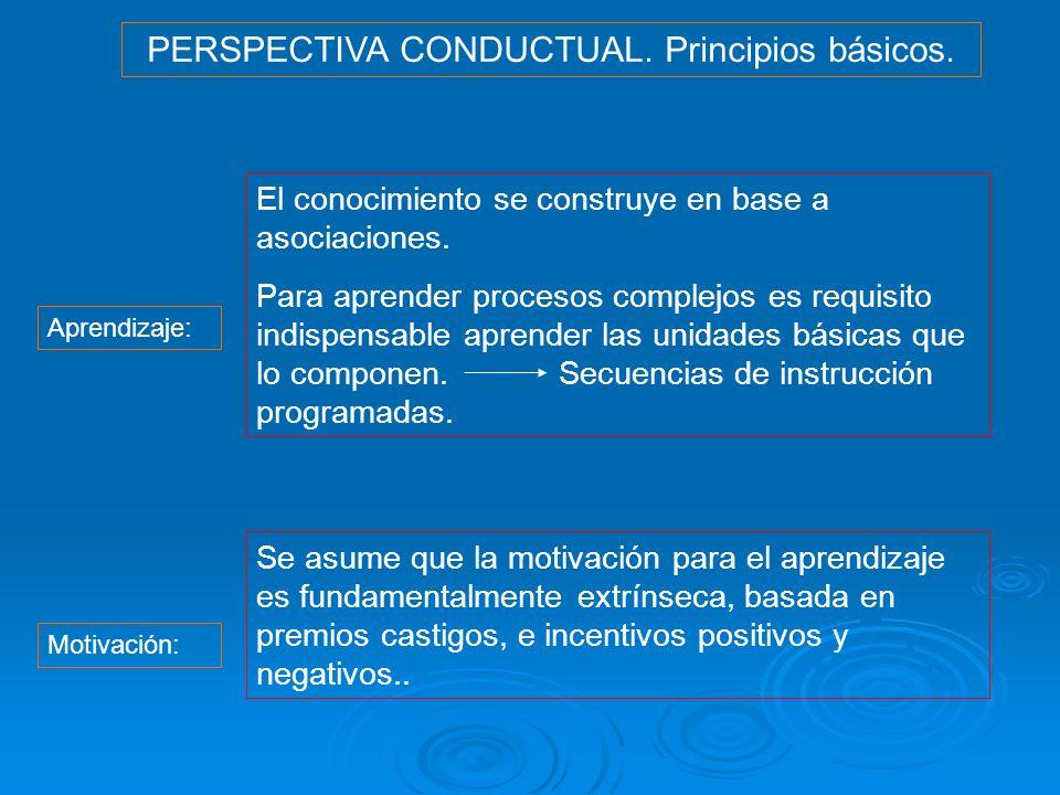 PERSPECTIVA CONDUCTUAL. Principios básicos.