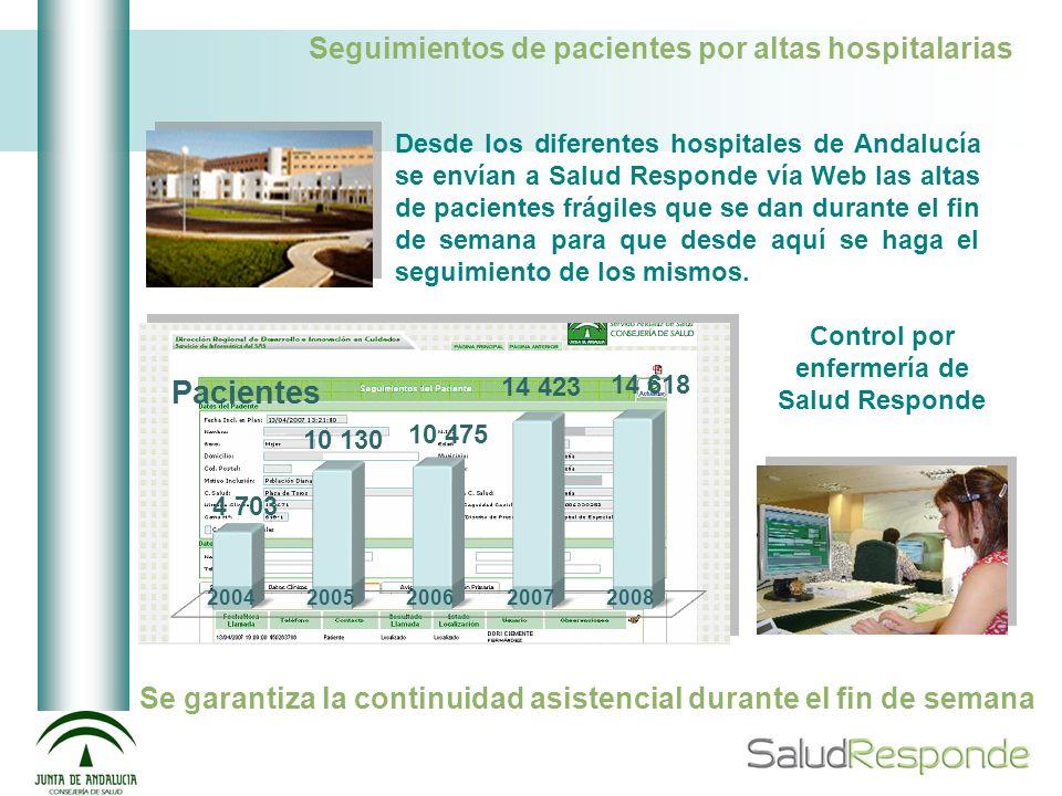 Seguimientos de pacientes por altas hospitalarias
