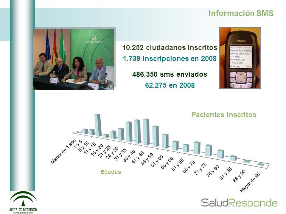 Información SMS 10.252 ciudadanos inscritos