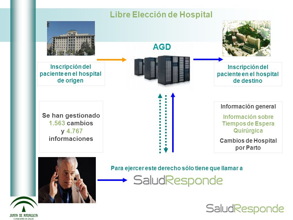 Libre Elección de Hospital