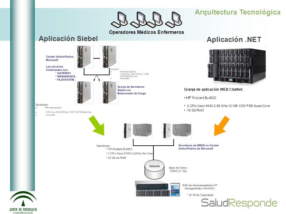 Arquitectura Tecnológica Operadores Médicos Enfermeros