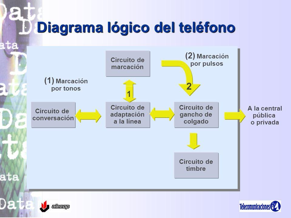 Diagrama lógico del teléfono