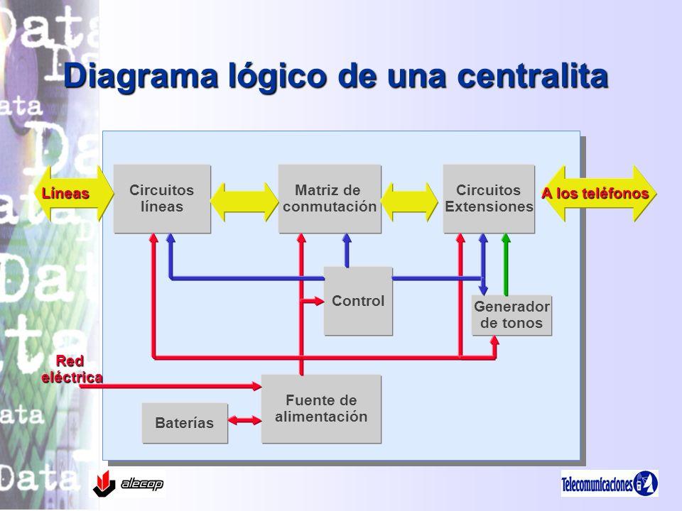 Diagrama lógico de una centralita
