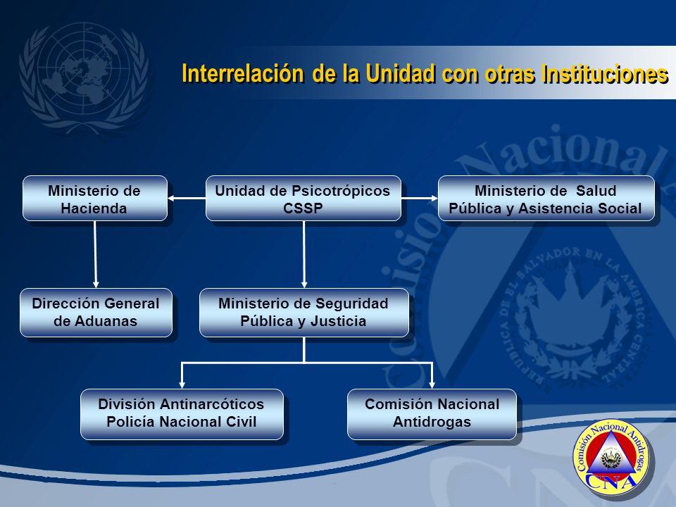 Interrelación de la Unidad con otras Instituciones
