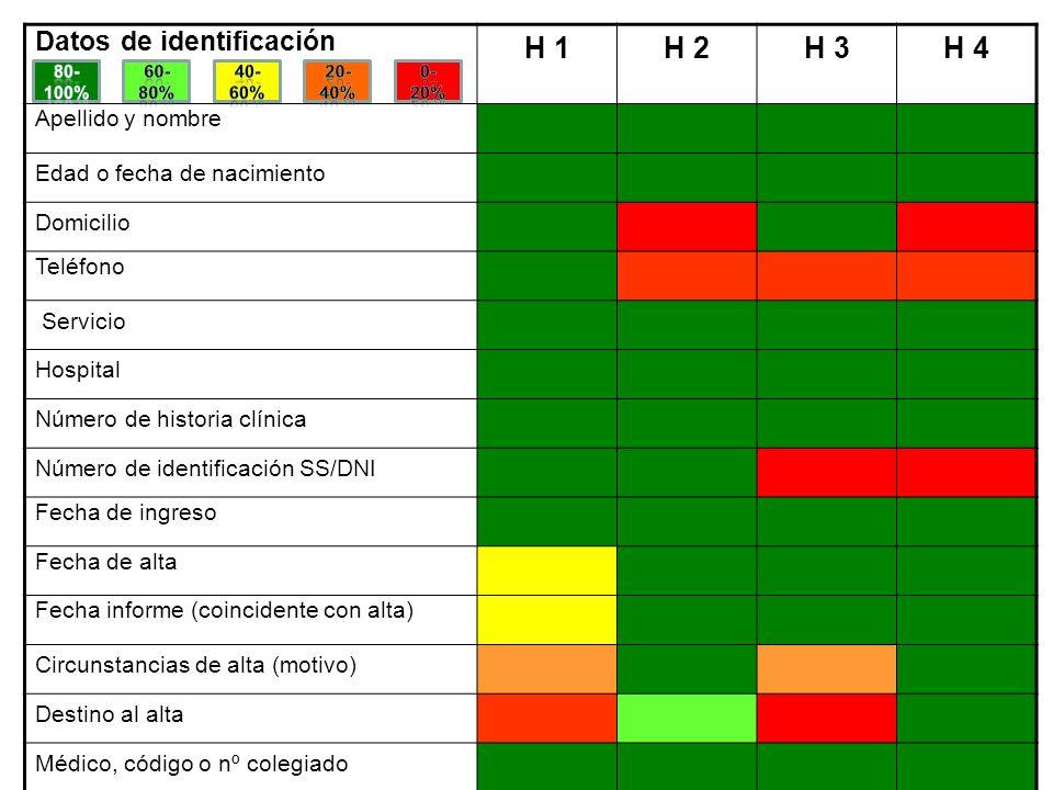 H 1 H 2 H 3 H 4 Datos de identificación Apellido y nombre