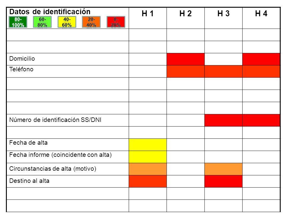 H 1 H 2 H 3 H 4 Datos de identificación Domicilio Teléfono