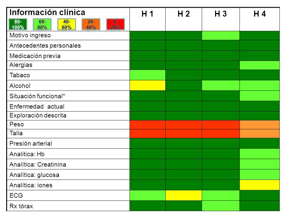 Información clínica H 1 H 2 H 3 H 4 Motivo ingreso
