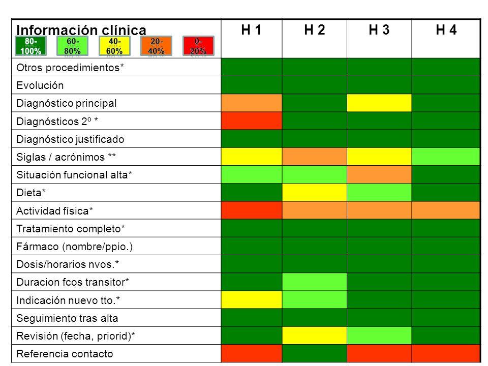 Información clínica H 1 H 2 H 3 H 4 Otros procedimientos* Evolución